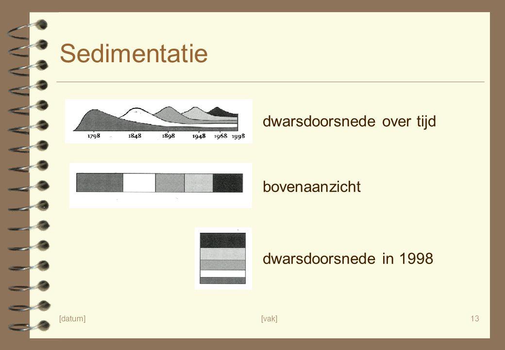 [datum][vak]13 Sedimentatie dwarsdoorsnede over tijd bovenaanzicht dwarsdoorsnede in 1998