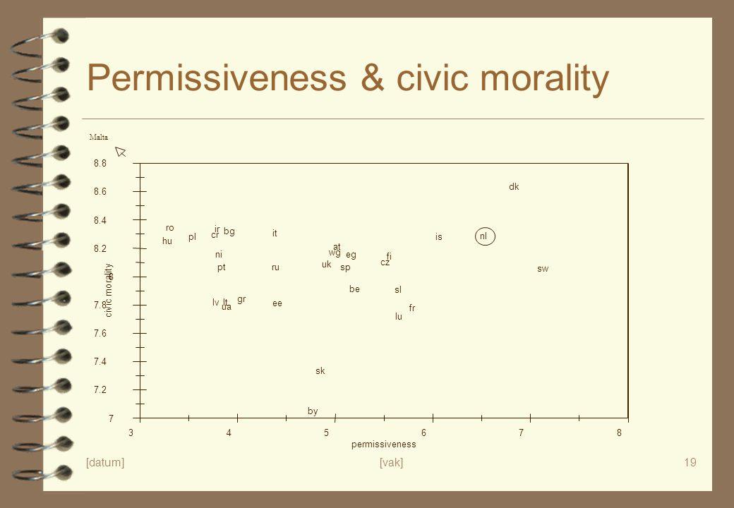 [datum][vak]19 Permissiveness & civic morality 7 7.2 7.4 7.6 7.8 8 8.2 8.4 8.6 8.8 civic morality 345678 permissiveness is fi sw dk nl wg at uk ni ir