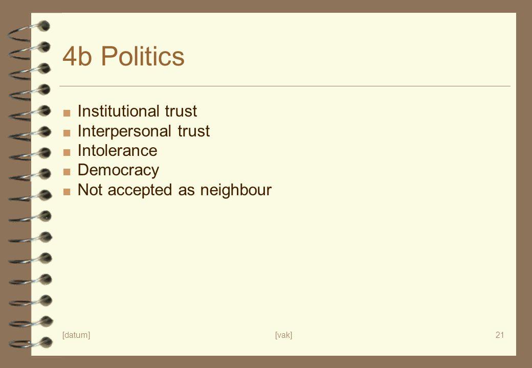 [datum][vak]21 4b Politics ■ Institutional trust ■ Interpersonal trust ■ Intolerance ■ Democracy ■ Not accepted as neighbour