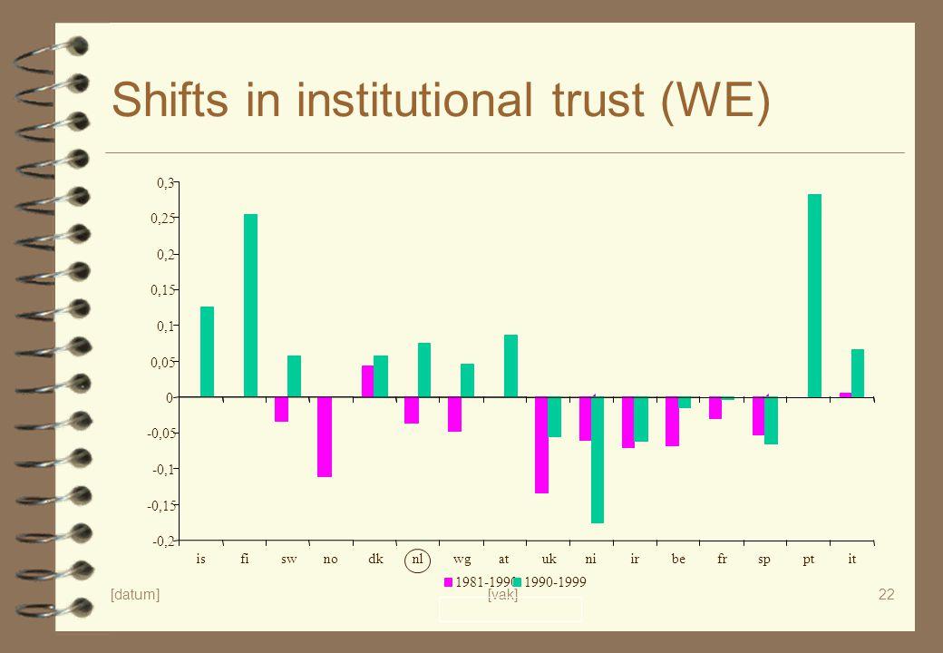 [datum][vak]22 Shifts in institutional trust (WE) -0,2 -0,15 -0,1 -0,05 0 0,05 0,1 0,15 0,2 0,25 0,3 isfiswnodknlwgatukniirbefrspptit 1981-19901990-19