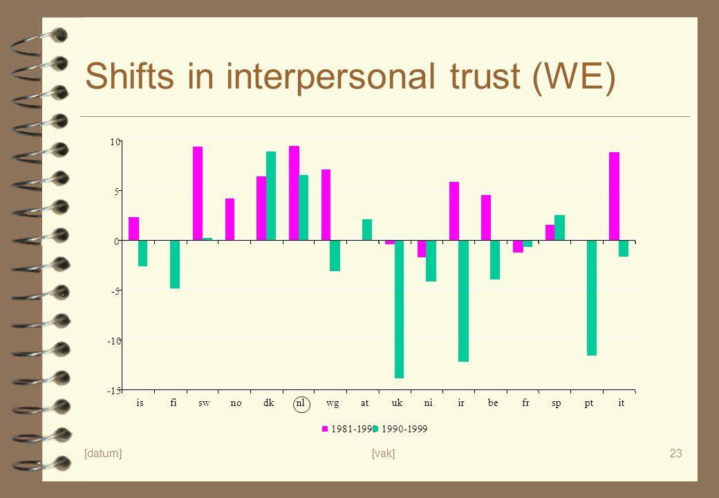 [datum][vak]23 Shifts in interpersonal trust (WE) -15 -10 -5 0 5 10 isfiswnodknlwgatukniirbefrspptit 1981-19901990-1999