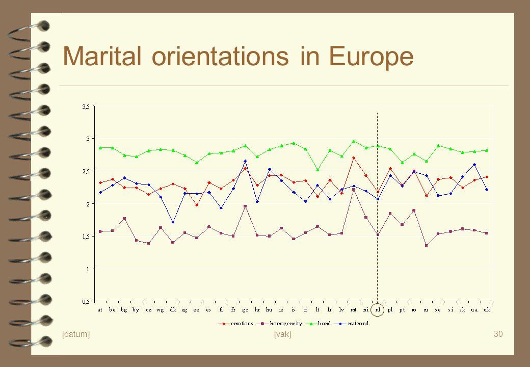 [datum][vak]30 Marital orientations in Europe