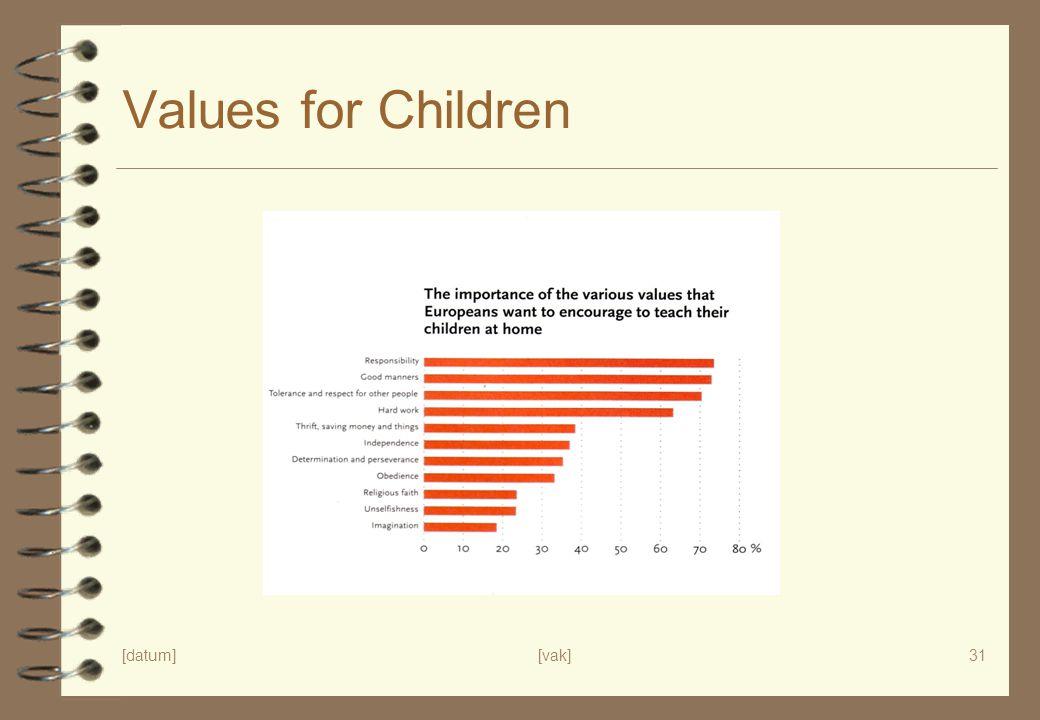 [datum][vak]31 Values for Children