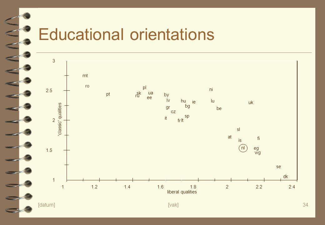 [datum][vak]34 Educational orientations 1 1.5 2 2.5 3 'classic' qualities 11.21.41.61.822.22.4 liberal qualities is fi se dk nl wg at uk ni ie be lu f