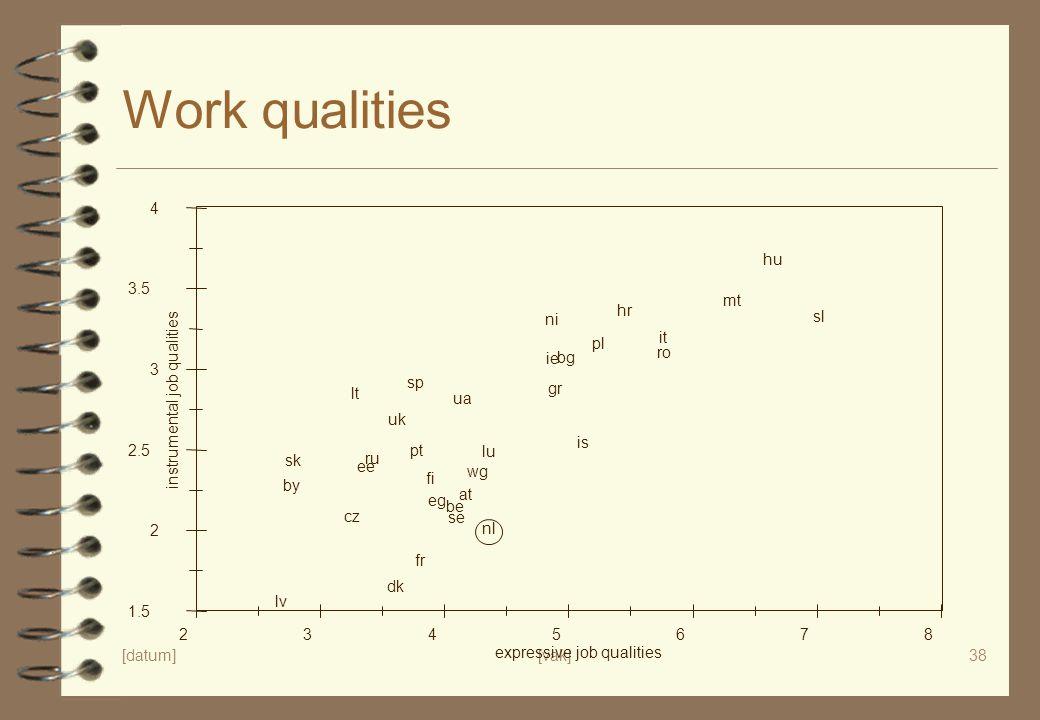 [datum][vak]38 Work qualities 1.5 2 2.5 3 3.5 4 instrumental job qualities 2345678 expressive job qualities is fi se dk nl wg at uk ni ie be lu fr sp