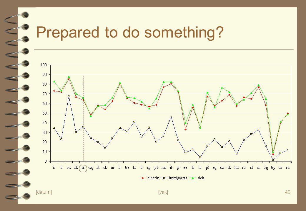 [datum][vak]40 Prepared to do something?