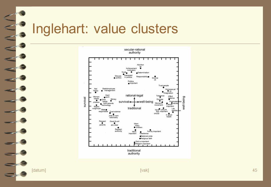[datum][vak]45 Inglehart: value clusters