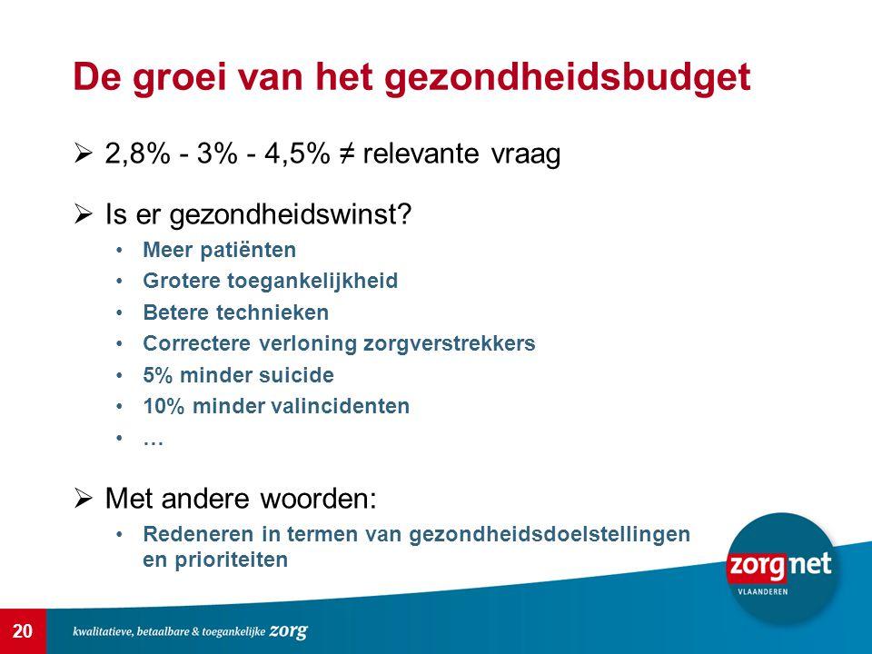20 De groei van het gezondheidsbudget  2,8% - 3% - 4,5% ≠ relevante vraag  Is er gezondheidswinst? Meer patiënten Grotere toegankelijkheid Betere te