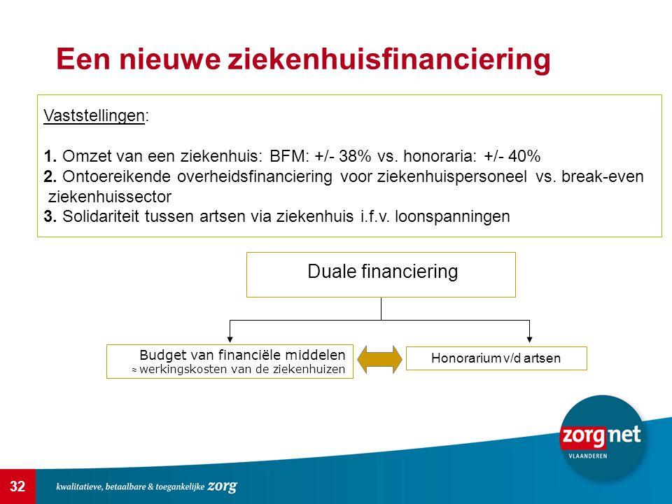 32 Een nieuwe ziekenhuisfinanciering Vaststellingen: 1. Omzet van een ziekenhuis: BFM: +/- 38% vs. honoraria: +/- 40% 2. Ontoereikende overheidsfinanc