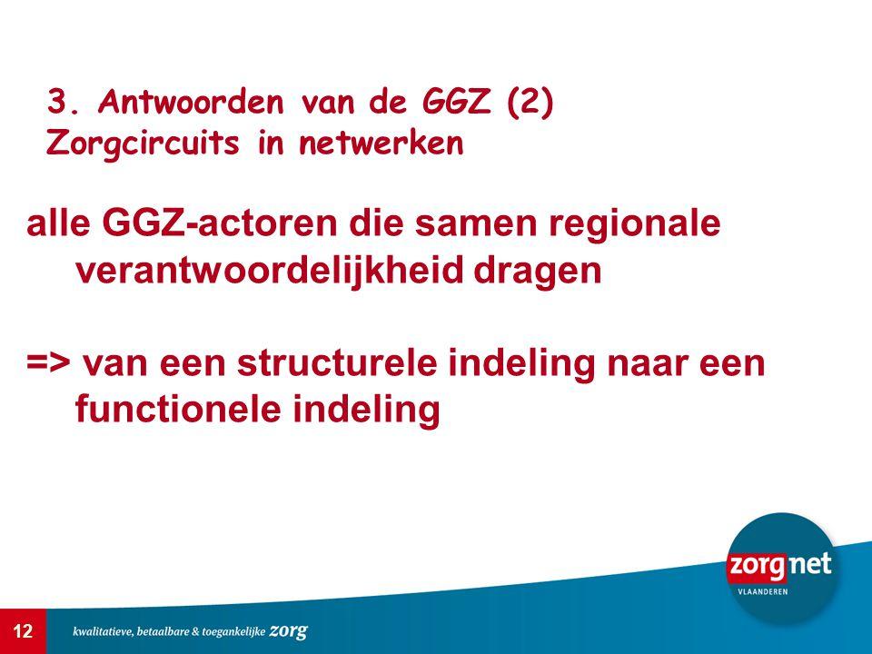 12 3. Antwoorden van de GGZ (2) Zorgcircuits in netwerken alle GGZ-actoren die samen regionale verantwoordelijkheid dragen => van een structurele inde