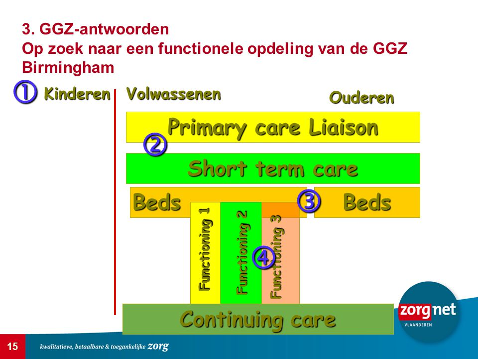 15 Beds Functioning 1 Ouderen Kinderen  Volwassenen Continuing care Short term care Primary care Liaison Beds Functioning 2 Functioning 3    3. GG