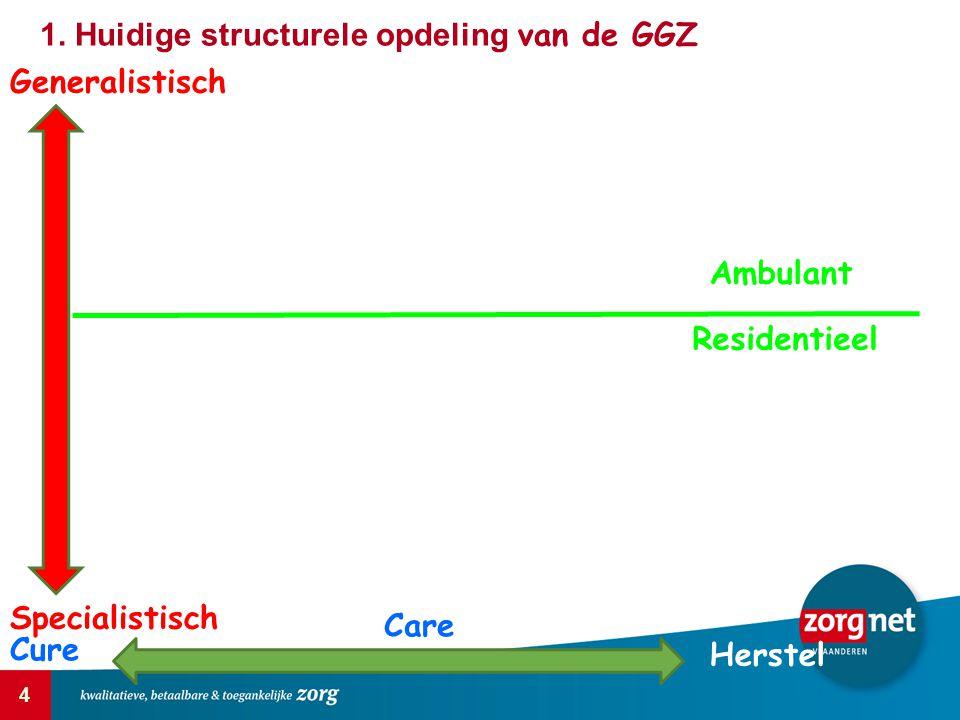 4 Generalistisch Specialistisch Cure Care Herstel Ambulant Residentieel 1. Huidige structurele opdeling van de GGZ