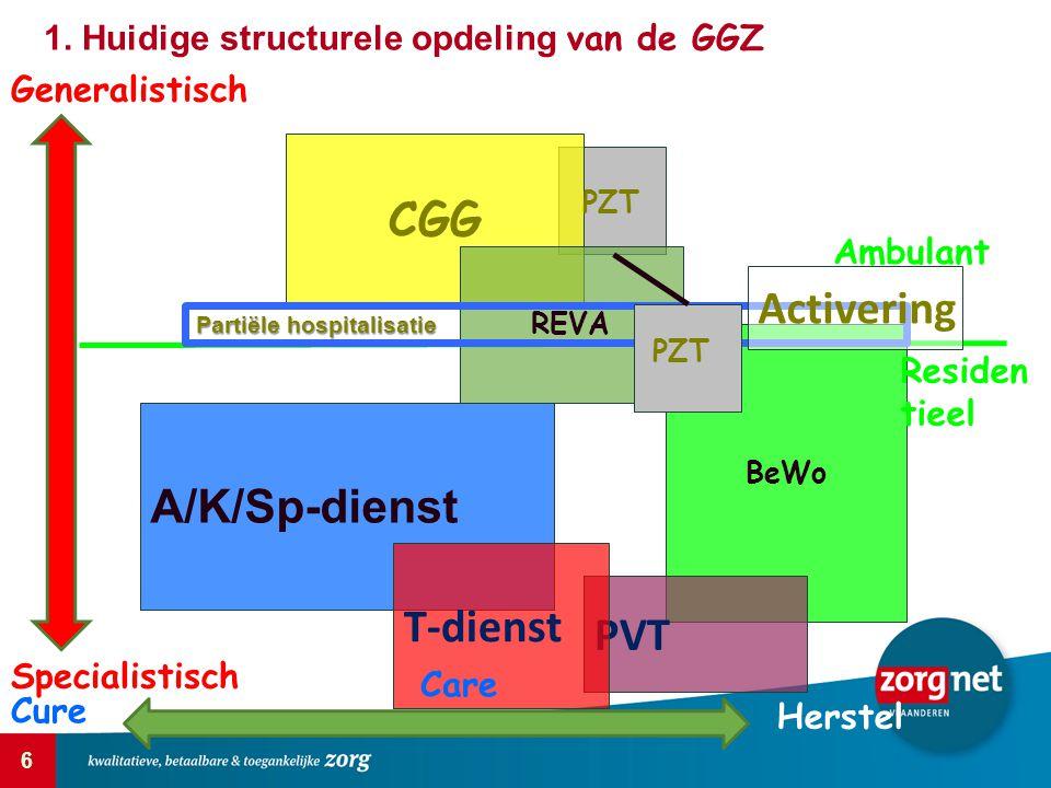 6 CGG A/K/Sp-dienst BeWo PVT T-dienst REVA Generalistisch Specialistisch Cure Care Herstel Residen tieel Partiële hospitalisatie 1. Huidige structurel