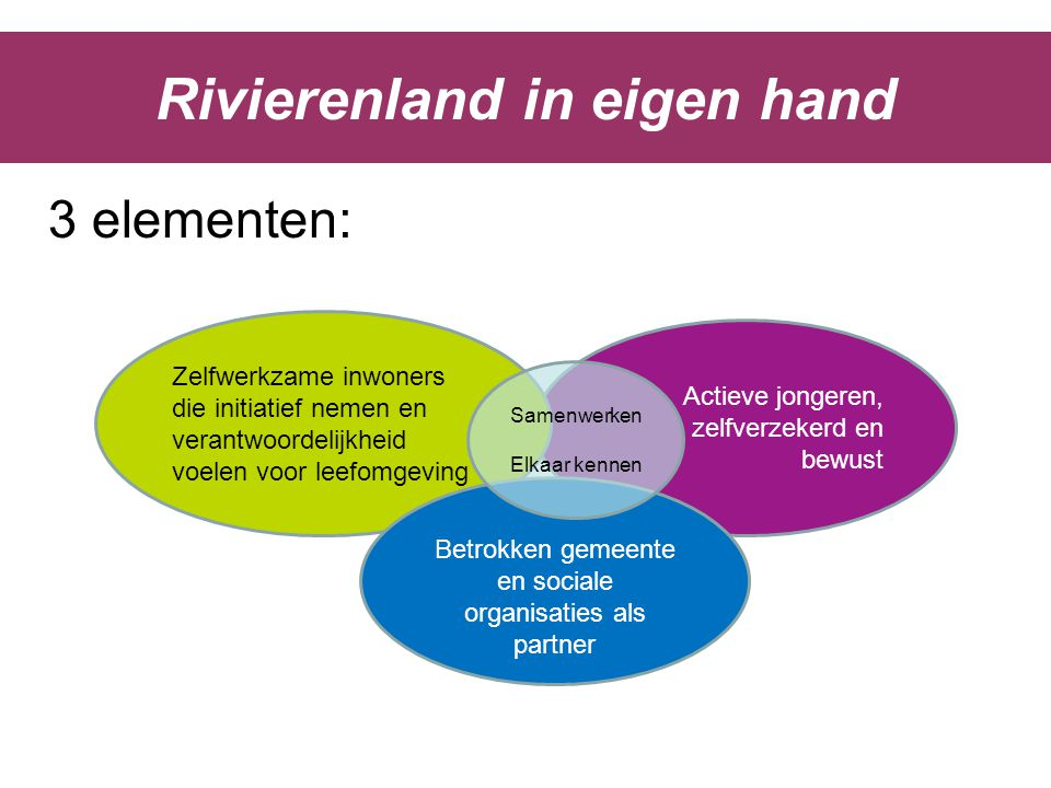 Actieve jongeren, zelfverzekerd en bewust Zelfwerkzame inwoners die initiatief nemen en verantwoordelijkheid voelen voor leefomgeving Rivierenland in
