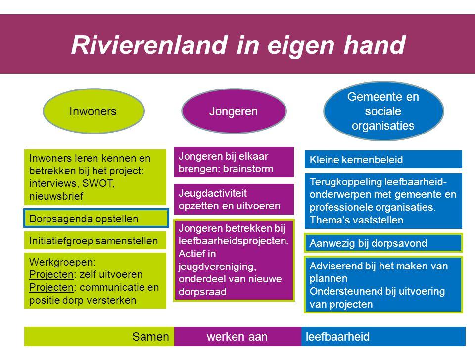 Initiatiefgroep samenstellen Werkgroepen: Projecten: zelf uitvoeren Projecten: communicatie en positie dorp versterken Rivierenland in eigen hand Dorp