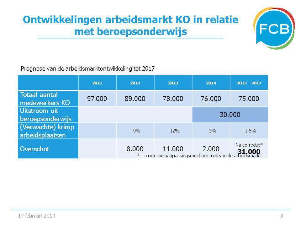 Ontwikkelingen arbeidsmarkt KO in relatie met beroepsonderwijs 17 februari 20143 20112012201320142015 - 2017 Totaal aantal medewerkers KO 97.00089.00078.00076.00075.000 Uitstroom uit beroepsonderwijs 30.000 (Verwachte) krimp arbeidsplaatsen - 9%- 12%- 3%- 1,5% Overschot8.00011.0002.000 Na correctie* 31.000 * = correctie aanpassingsmechanismen van de arbeidsmarkt Prognose van de arbeidsmarktontwikkeling tot 2017