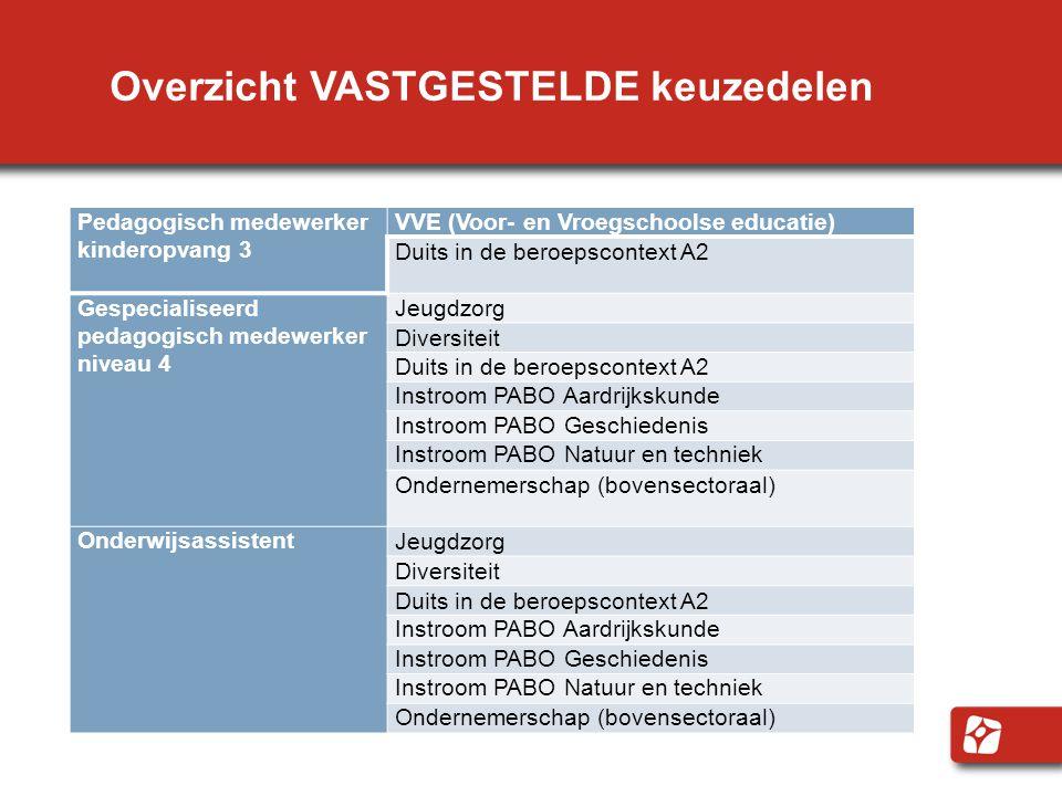Overzicht VASTGESTELDE keuzedelen Pedagogisch medewerker kinderopvang 3 VVE (Voor- en Vroegschoolse educatie) Duits in de beroepscontext A2 Gespecialiseerd pedagogisch medewerker niveau 4 Jeugdzorg Diversiteit Duits in de beroepscontext A2 Instroom PABO Aardrijkskunde Instroom PABO Geschiedenis Instroom PABO Natuur en techniek Ondernemerschap (bovensectoraal) OnderwijsassistentJeugdzorg Diversiteit Duits in de beroepscontext A2 Instroom PABO Aardrijkskunde Instroom PABO Geschiedenis Instroom PABO Natuur en techniek Ondernemerschap (bovensectoraal)
