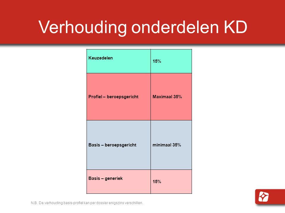 Verhouding onderdelen KD N.B.De verhouding basis-profiel kan per dossier enigszins verschillen.