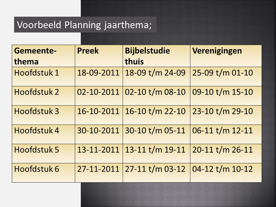 Voorbeeld Planning jaarthema; Gemeente- thema PreekBijbelstudie thuis Verenigingen Hoofdstuk 118-09-201118-09 t/m 24-0925-09 t/m 01-10 Hoofdstuk 202-10-201102-10 t/m 08-1009-10 t/m 15-10 Hoofdstuk 316-10-201116-10 t/m 22-1023-10 t/m 29-10 Hoofdstuk 430-10-201130-10 t/m 05-1106-11 t/m 12-11 Hoofdstuk 513-11-201113-11 t/m 19-1120-11 t/m 26-11 Hoofdstuk 627-11-201127-11 t/m 03-1204-12 t/m 10-12