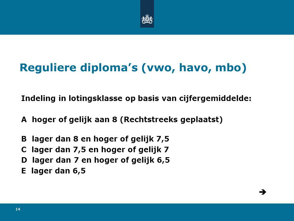 14 Reguliere diploma's (vwo, havo, mbo) Indeling in lotingsklasse op basis van cijfergemiddelde: A hoger of gelijk aan 8 (Rechtstreeks geplaatst) B lager dan 8 en hoger of gelijk 7,5 C lager dan 7,5 en hoger of gelijk 7 D lager dan 7 en hoger of gelijk 6,5 E lager dan 6,5 