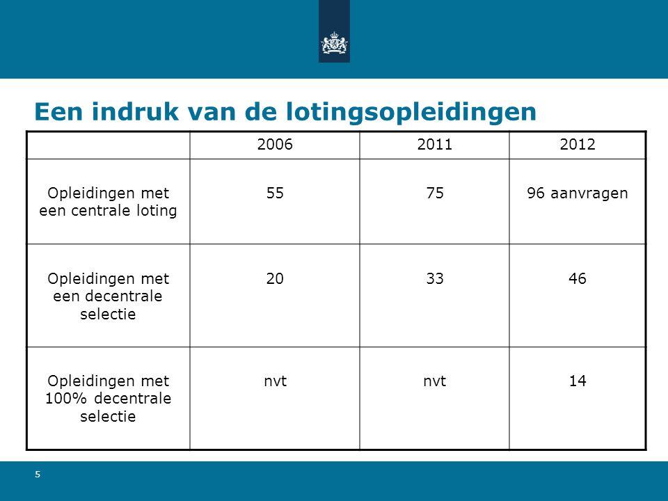 16 Loting 2012-2013  Indeling in lotingsklasse. Laat examenbevoegd.