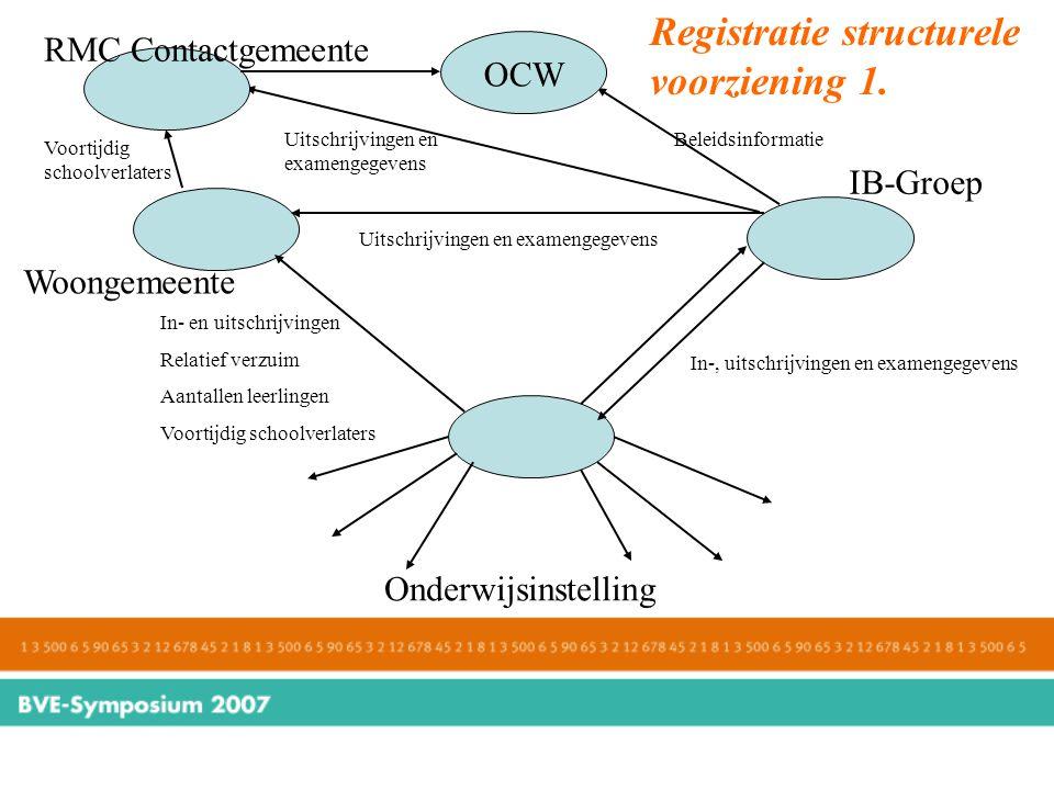 Registratie structurele voorziening 1. Onderwijsinstelling Woongemeente IB-Groep In-, uitschrijvingen en examengegevens In- en uitschrijvingen Relatie