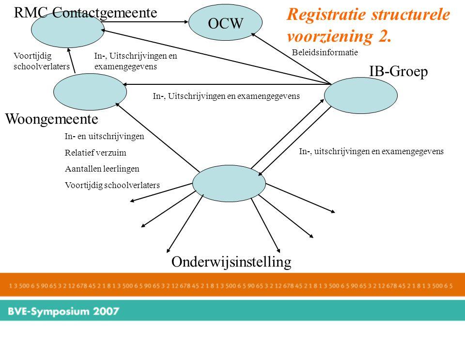Registratie structurele voorziening 2. Onderwijsinstelling Woongemeente IB-Groep In-, uitschrijvingen en examengegevens In- en uitschrijvingen Relatie