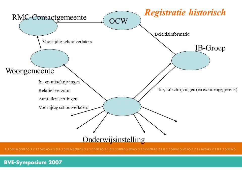 Registratie historisch. Onderwijsinstelling Woongemeente IB-Groep In-, uitschrijvingen (en examengegevens) In- en uitschrijvingen Relatief verzuim Aan