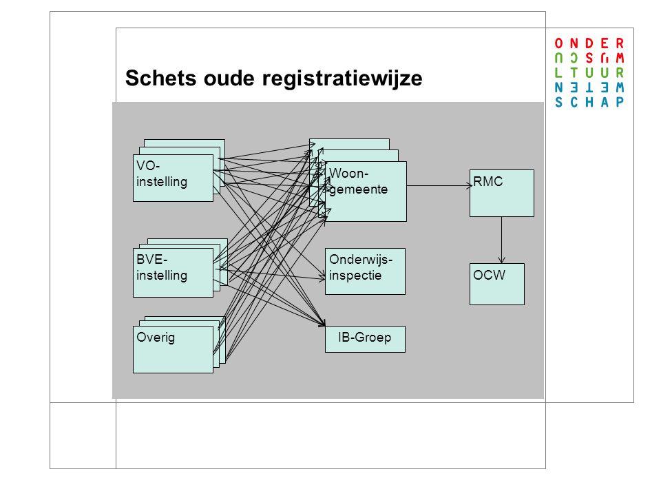 4 Oplossingen Vereenvoudiging en harmonisatie van wet- en regelgeving (OCW) Bieden van landelijke technische en administratieve basisvoorziening (OCW) Cultuurverandering (alle betrokkenen)