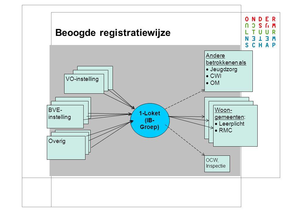 5 Beoogde registratiewijze BVE- instelling VO-instelling 1-Loket (IB- Groep) Andere betrokkenen als  Jeugdzorg  CWI  OM OCW, Inspectie Overig Woon- gemeenten:  Leerplicht  RMC