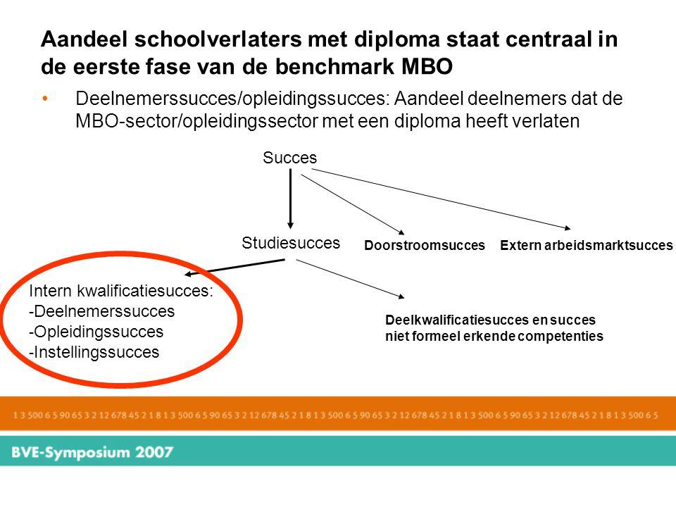 Aandeel schoolverlaters met diploma staat centraal in de eerste fase van de benchmark MBO Deelnemerssucces/opleidingssucces: Aandeel deelnemers dat de