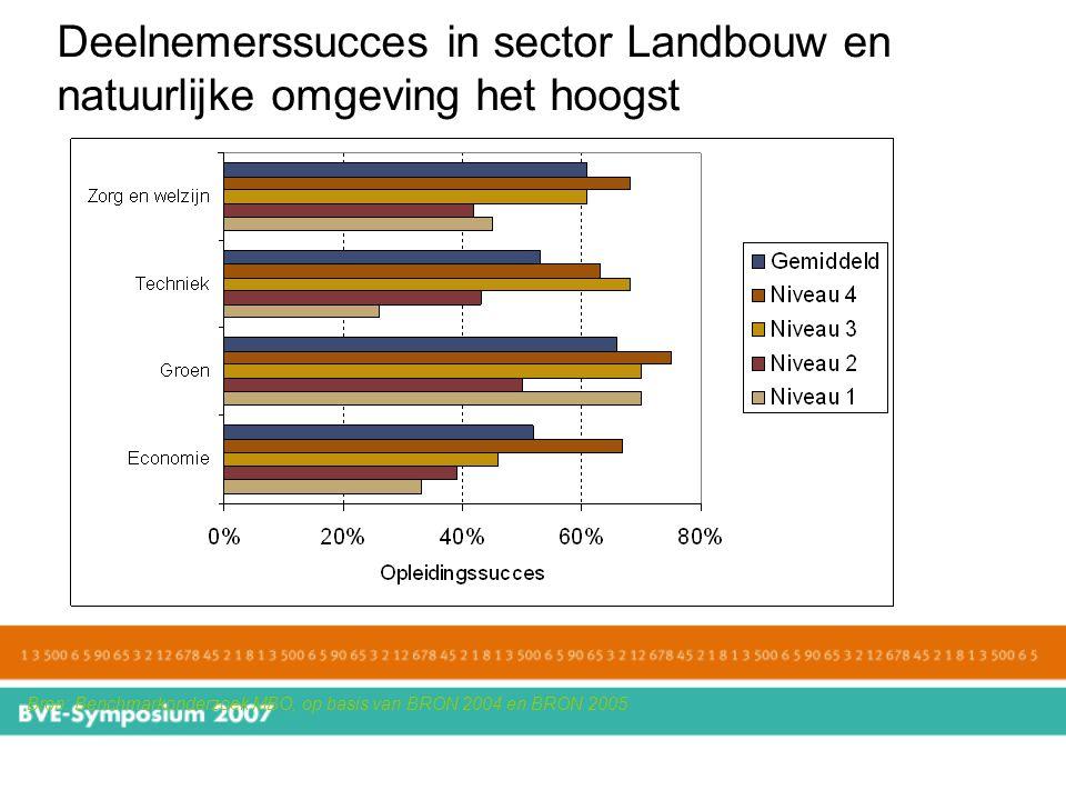 Deelnemerssucces in sector Landbouw en natuurlijke omgeving het hoogst Bron: Benchmarkonderzoek MBO, op basis van BRON 2004 en BRON 2005
