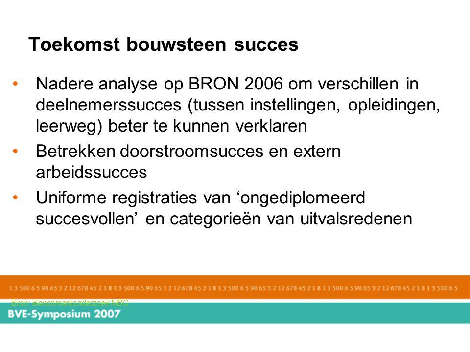 Toekomst bouwsteen succes Bron: Benchmarkonderzoek MBO Nadere analyse op BRON 2006 om verschillen in deelnemerssucces (tussen instellingen, opleidinge