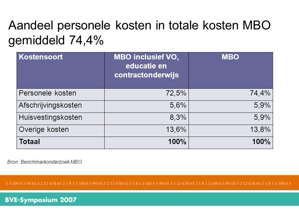 Aandeel personele kosten in totale kosten MBO gemiddeld 74,4% Bron: Benchmarkonderzoek MBO KostensoortMBO inclusief VO, educatie en contractonderwijs