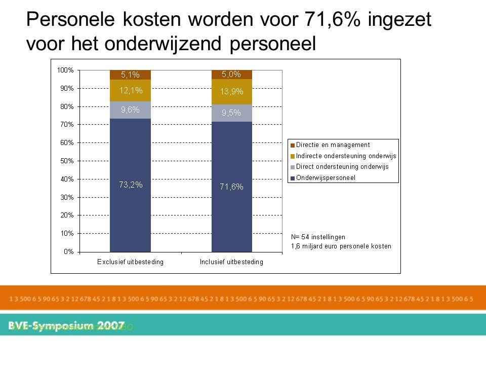 Personele kosten worden voor 71,6% ingezet voor het onderwijzend personeel Bron: Benchmarkonderzoek MBO