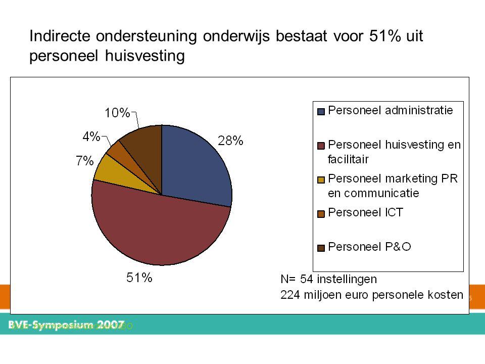 Indirecte ondersteuning onderwijs bestaat voor 51% uit personeel huisvesting Bron: Benchmarkonderzoek MBO