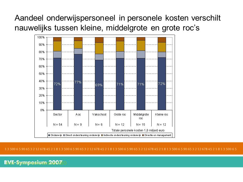 Aandeel onderwijspersoneel in personele kosten verschilt nauwelijks tussen kleine, middelgrote en grote roc's Bron: Benchmarkonderzoek MBO