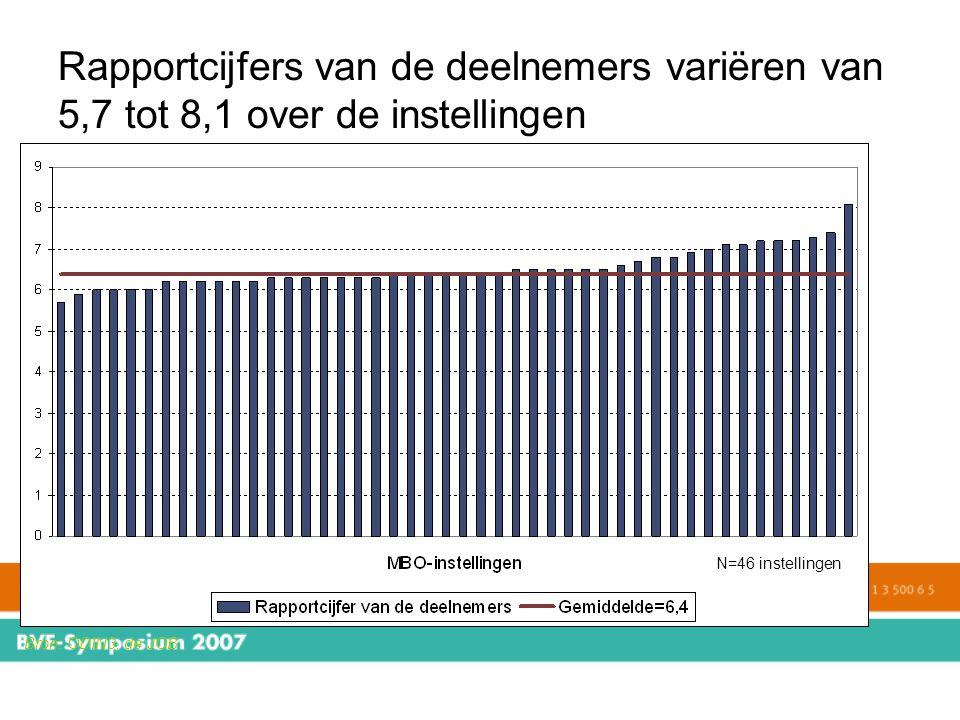 Rapportcijfers van de deelnemers variëren van 5,7 tot 8,1 over de instellingen N=46 instellingen Bron: ODIN3, de JOB