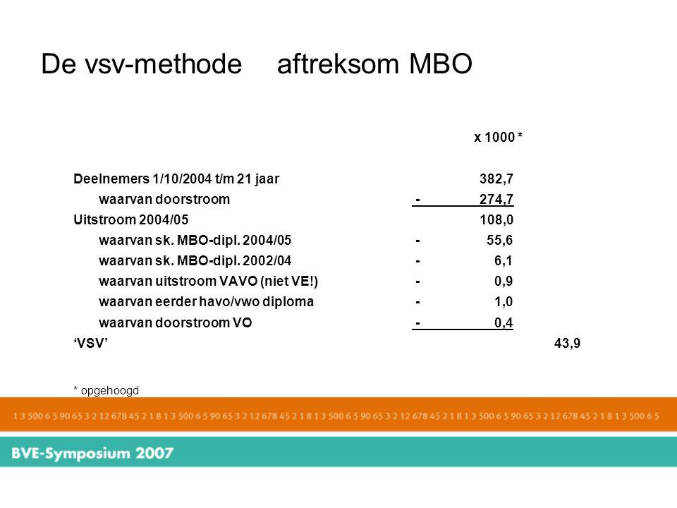 De vsv-methode aftreksom MBO x 1000 * Deelnemers 1/10/2004 t/m 21 jaar382,7 waarvan doorstroom -274,7 Uitstroom 2004/05108,0 waarvan sk. MBO-dipl. 200