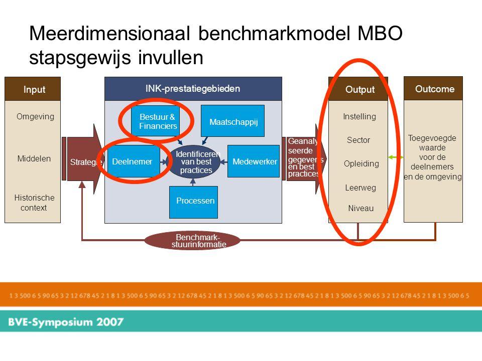 Meerdimensionaal benchmarkmodel MBO stapsgewijs invullen Input INK-prestatiegebieden Output InstellingOmgeving Sector Middelen Historische context Dee