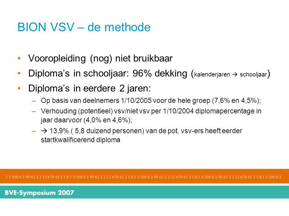 BION VSV – de methode Vooropleiding (nog) niet bruikbaar Diploma's in schooljaar: 96% dekking ( kalenderjaren  schooljaar ) Diploma's in eerdere 2 ja