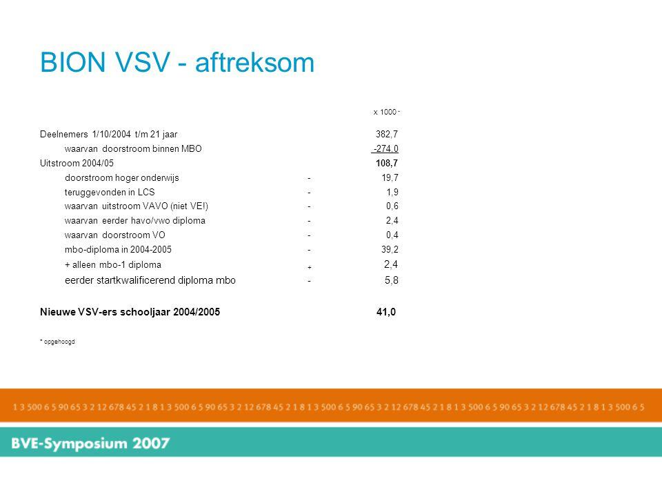 BION VSV - aftreksom x 1000 * Deelnemers 1/10/2004 t/m 21 jaar 382,7 waarvan doorstroom binnen MBO -274,0 Uitstroom 2004/05 108,7 doorstroom hoger ond