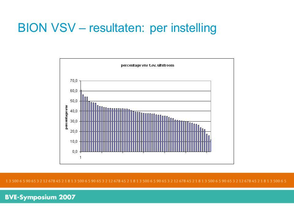 BION VSV – resultaten: per instelling