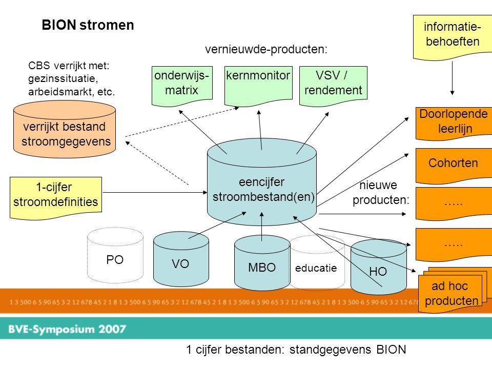 BION stromen PO VO MBO HO 1 cijfer bestanden: standgegevens BION educatie eencijfer stroombestand(en) verrijkt bestand stroomgegevens CBS verrijkt met