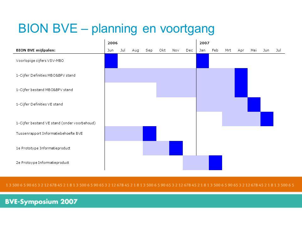BION BVE – planning en voortgang 20062007 BION BVE mijlpalen:JunJulAugSepOktNovDecJanFebMrtAprMeiJunJul Voorlopige cijfers VSV-MBO 1-Cijfer Definities