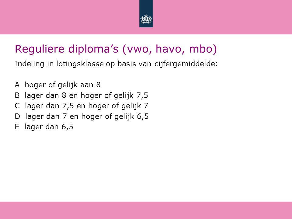 Reguliere diploma's (vwo, havo, mbo) Indeling in lotingsklasse op basis van cijfergemiddelde: A hoger of gelijk aan 8 B lager dan 8 en hoger of gelijk 7,5 C lager dan 7,5 en hoger of gelijk 7 D lager dan 7 en hoger of gelijk 6,5 E lager dan 6,5
