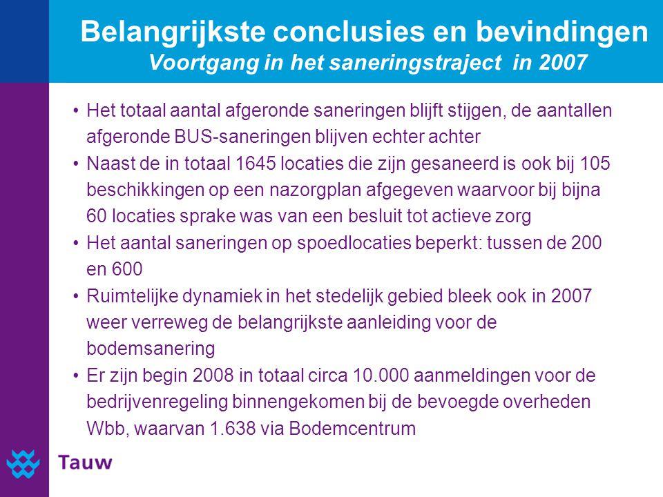 Belangrijkste conclusies en bevindingen Voortgang in het saneringstraject in 2007 Het totaal aantal afgeronde saneringen blijft stijgen, de aantallen