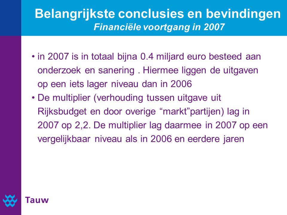 Belangrijkste conclusies en bevindingen Financiële voortgang in 2007 in 2007 is in totaal bijna 0.4 miljard euro besteed aan onderzoek en sanering. Hi