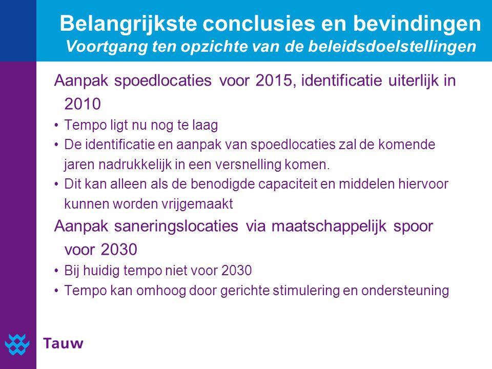 Belangrijkste conclusies en bevindingen Voortgang ten opzichte van de beleidsdoelstellingen Aanpak spoedlocaties voor 2015, identificatie uiterlijk in 2010 Tempo ligt nu nog te laag De identificatie en aanpak van spoedlocaties zal de komende jaren nadrukkelijk in een versnelling komen.