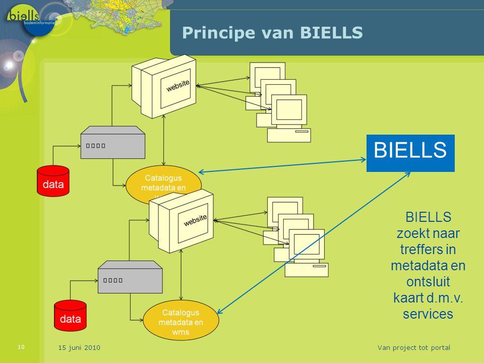 Principe van BIELLS 15 juni 2010Van project tot portal 10 BIELLS BIELLS zoekt naar treffers in metadata en ontsluit kaart d.m.v. services